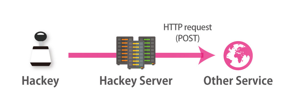 HTTP request (GET)